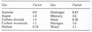 جدول کالیبراسون فشارسنج کاتد گرم  hot catode