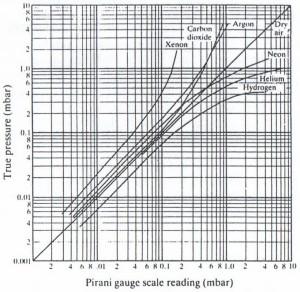 جدول تصحیح فشارسنج پیرانی برای گاز های مختلف